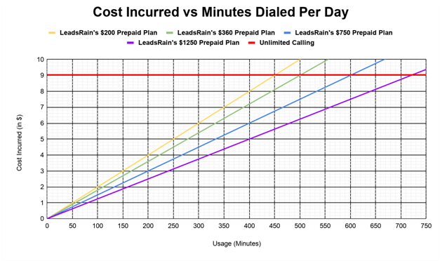 Unlimited Calling be Ever Be Cost-Effective than Pay Per Use