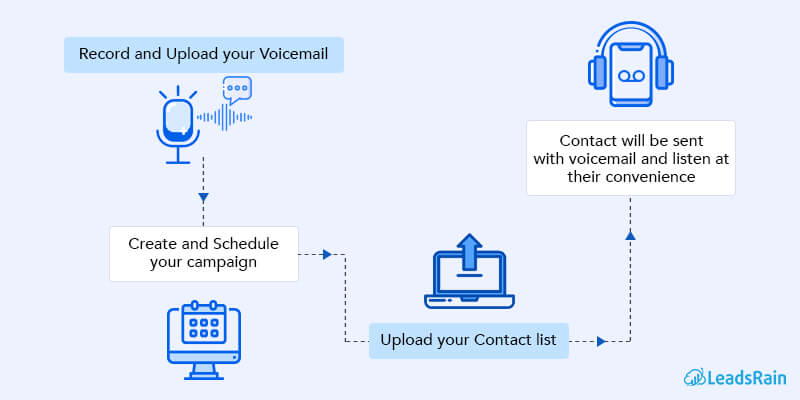 steps to set up your first Ringless Voicemail campaign
